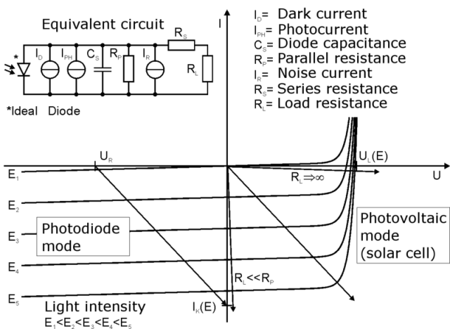 Photodiode_operation